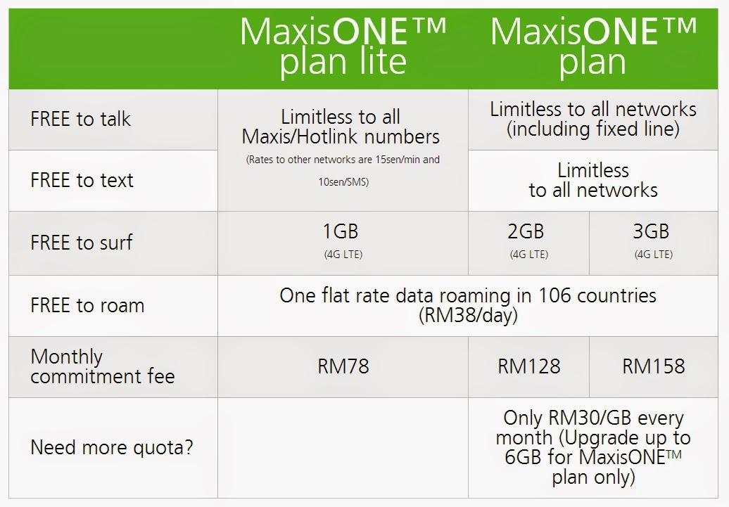 My Blog: Maxis ONE Plan