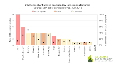 2020 compliant models produced by large manufacturers