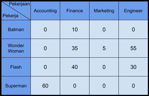 tabel penugasan 4
