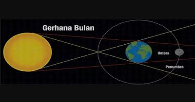 Fenomena Gerhana Menurut Ilmu AstrologiGer