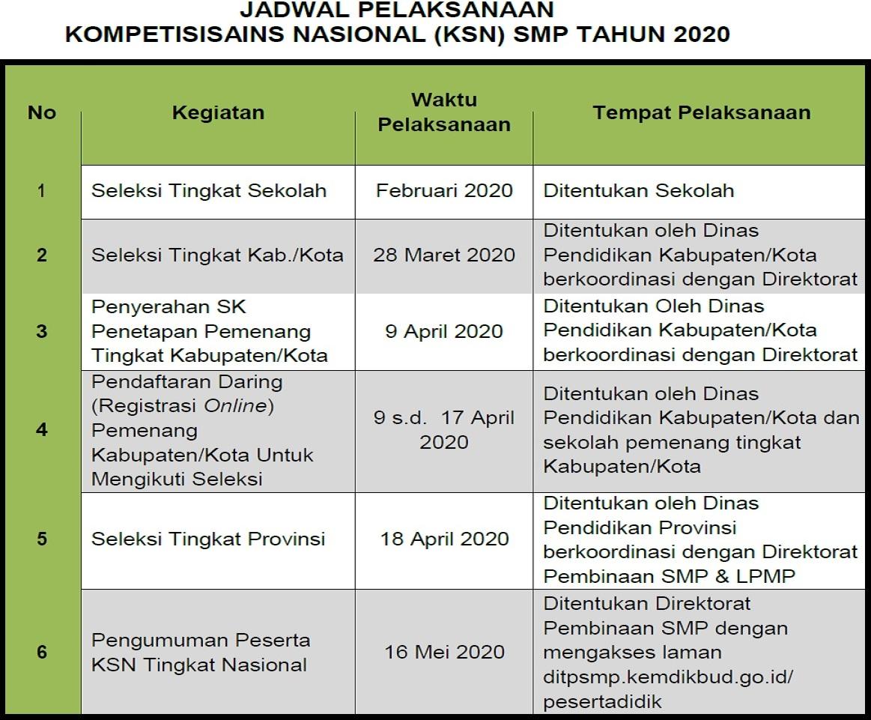 Download Pedoman Kompetisi Sains Nasional 2020 Tingkat SMA