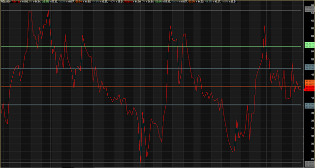 RSI Multiple Overbought Oversold Zone