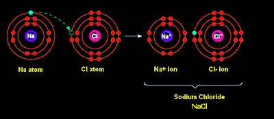 How is the ionic bond is formed