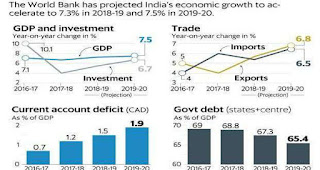 IMF forecasts 7.3% GDP growth for India in 2018-19 and 7.5% in 2019-20