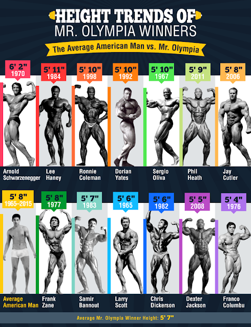 Mr Olympia winners height