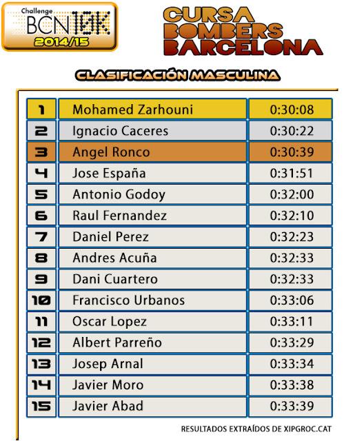 Clasificación Masculina Cursa Bombers 2015