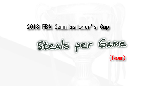 List of Steals per game leaders 2018 PBA Commissioner's Cup (Team)