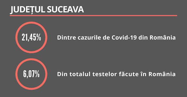 Județul Suceava: 21,45% dintre cazurile din țară, dar numai 6,07% totalul testelor făcute în România