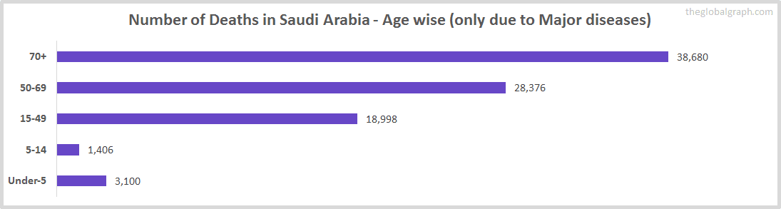 Number of Deaths in Saudi Arabia - Age wise (only due to Major diseases)