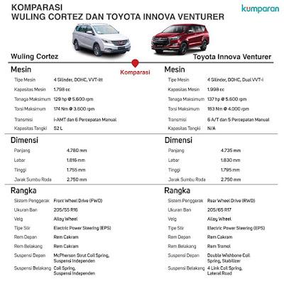 Membandingkan Wuling Cortez vs Toyota Innova