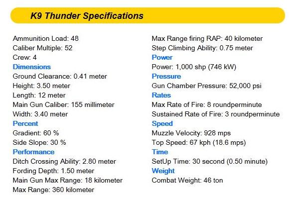 Spesifikasi K9 Thunder