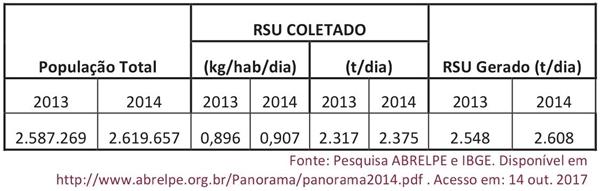 Coleta e geração de RSU no estado de Mato Grosso do Sul