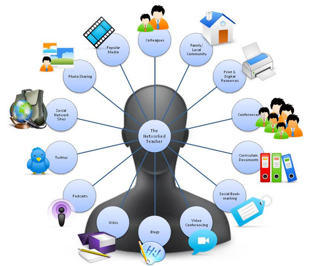 Collaborative Learning In Nursing Classroom ~ Great visuals on connected educators educational