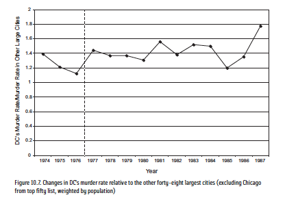 Updated: Murder and homicide rates before and after gun bans