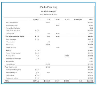 Manage your sales and income With Quickbooks