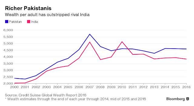 economic disparity between india and pakistan relationship