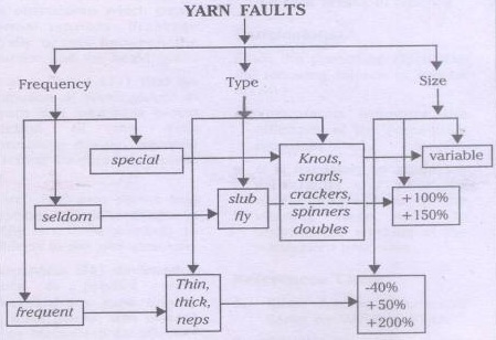 Classification of yarn faults