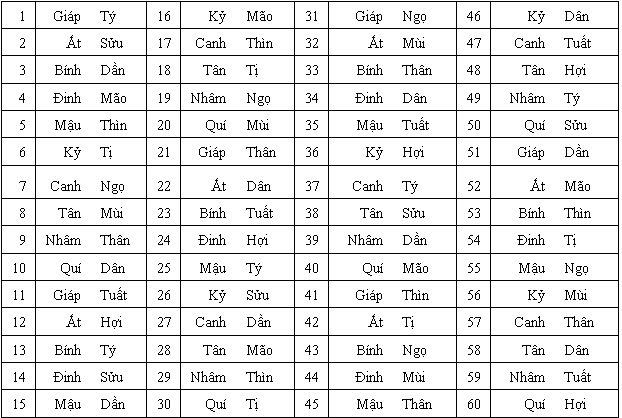 Là những cặp phối hợp giữa 10 can và 12 chi, được 60 cặp gọi là Lục Thập  Hoa Giáp