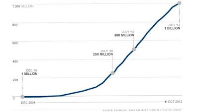 sự tăng trưởng của mạng xã hội facebook