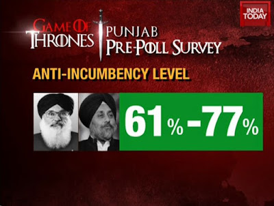 India Today - Axis Punjab Opinion Poll