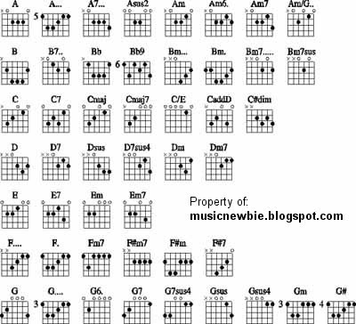 Guitar chords numbers