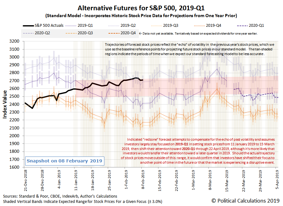 Alternative Futures - S&P 500 - 2019Q1 - Standard Model with Annotated Redzone Forecast - Snapshot on 8 Feb 2019