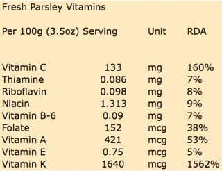 Fresh Parsley Vitamin Content per 100g