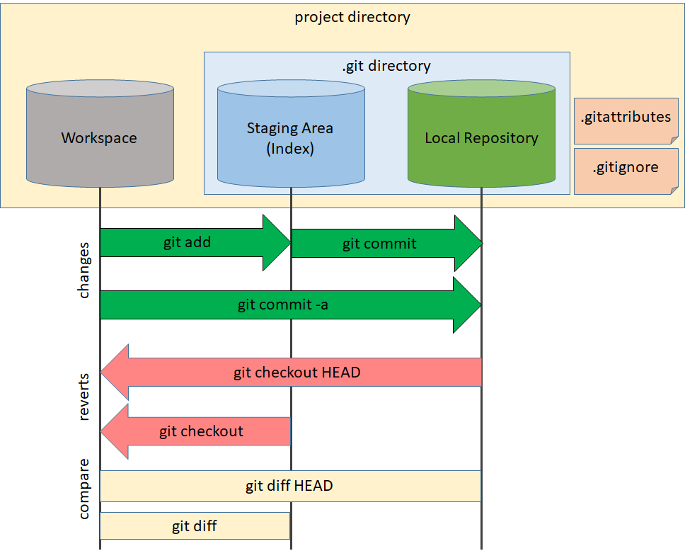 Local Repository Commands