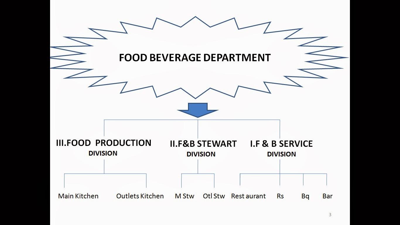 02 Food Beverage Service Division Adalah Bagian Dari Department Hotel Yang Mengurus Dan Bertanggung Jawab Terhadap Jasa Pelayanan Makan