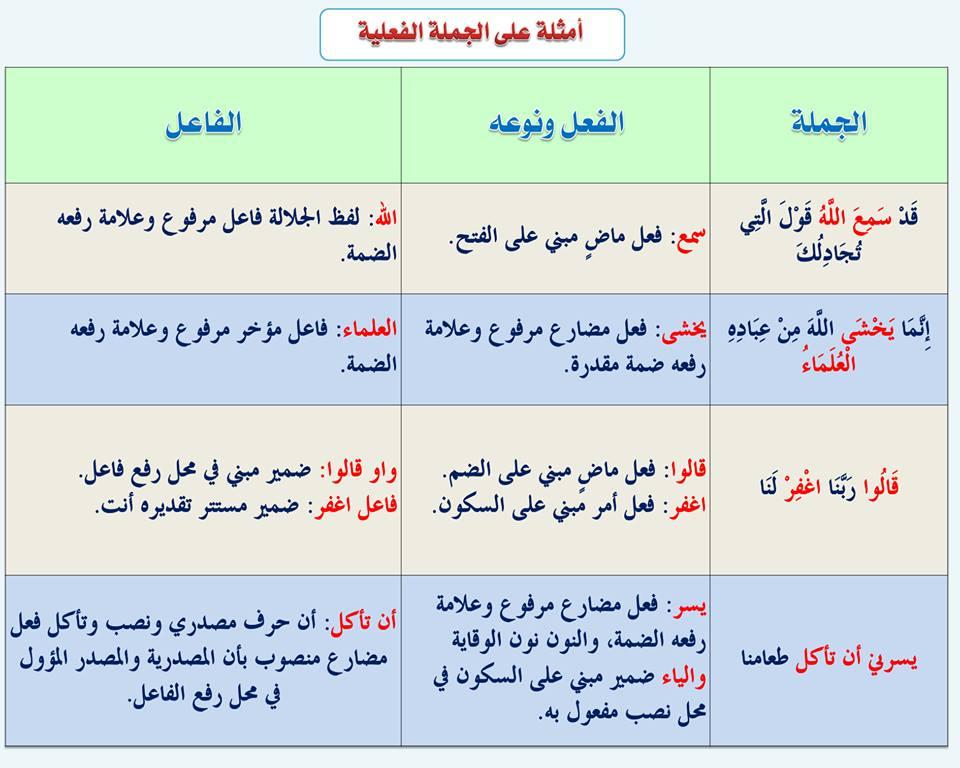 بالصور قواعد اللغة العربية للمبتدئين , تعليم قواعد اللغة العربية , شرح مختصر في قواعد اللغة العربية 30.jpg