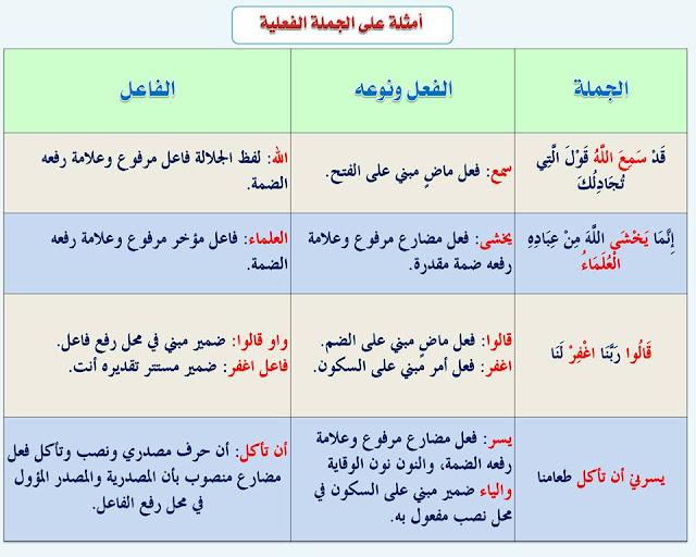 """انفراد.... كل قواعد اللغة العربية لطلاب """"ابتدائي - اعدادي - ثانوي"""" في صورة لوحات مبسطة مع الشرح والتدريبات 30"""
