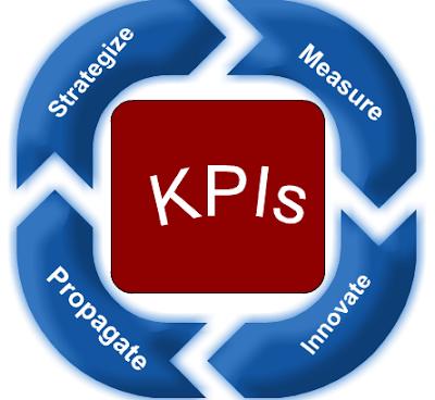 Chỉ số KPI đánh giá hoạt động marketing online