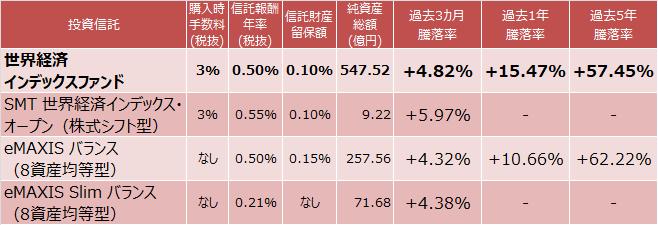 世界経済インデックスファンド、SMT 世界経済インデックス・オープン(株式シフト型)、eMAXIS バランス (8資産均等型)、eMAXIS Slim バランス (8資産均等型)成績比較表