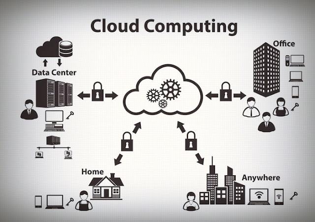 شرح-مفهوم-الحوسبة-السحابية-Cloud-Computing