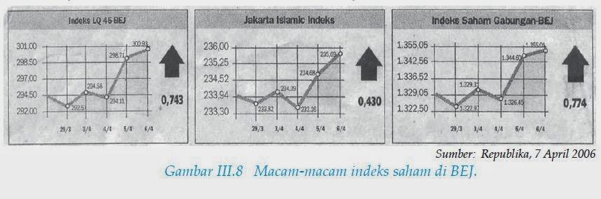 Indeks Harga Syariah