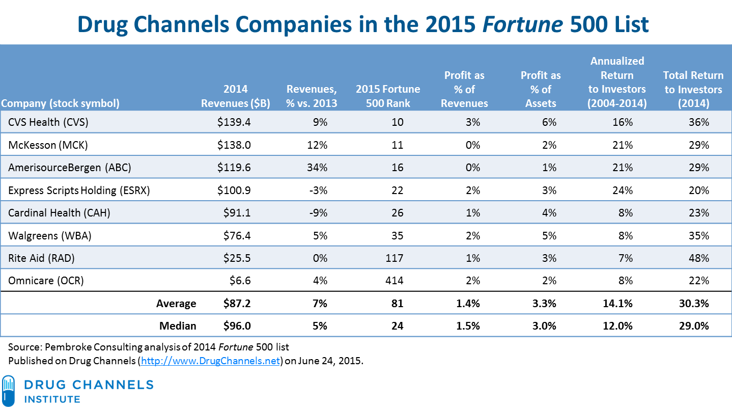 drug channels: profits in the 2015 fortune 500: manufacturers vs