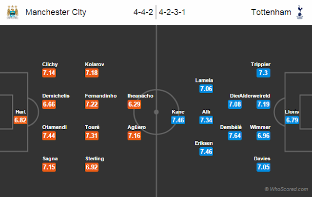 Possible Lineups, Team News, Stats – Manchester City vs Tottenham