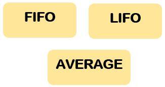 Metode Persediaan FIFO, LIFO, Average