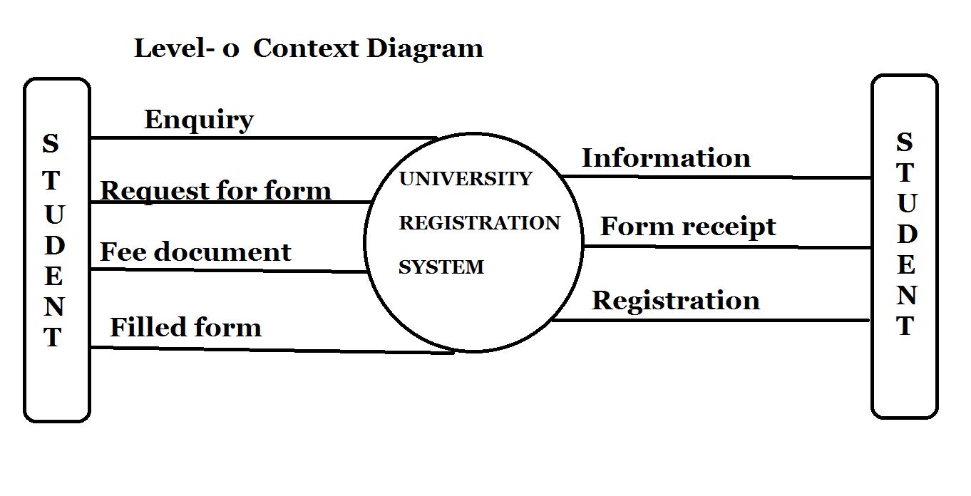 level 0 data flow diagram for library management system er diagram trial level 0 data flow - Context Diagram For Library System