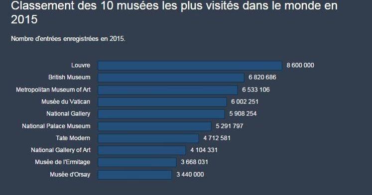Piccoli Musei: I musei più visitati nel 2015. 1° il Louvre