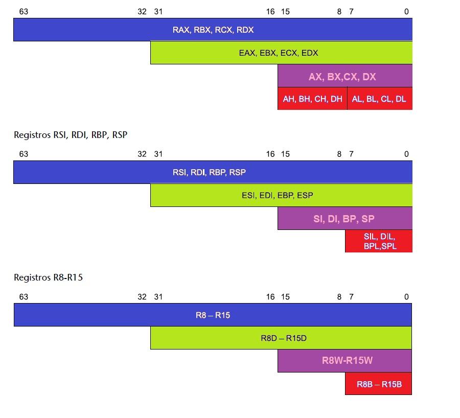 An lisis y programaci n ensamblador y arquitectura de for Arquitectura 32 o 64 bits