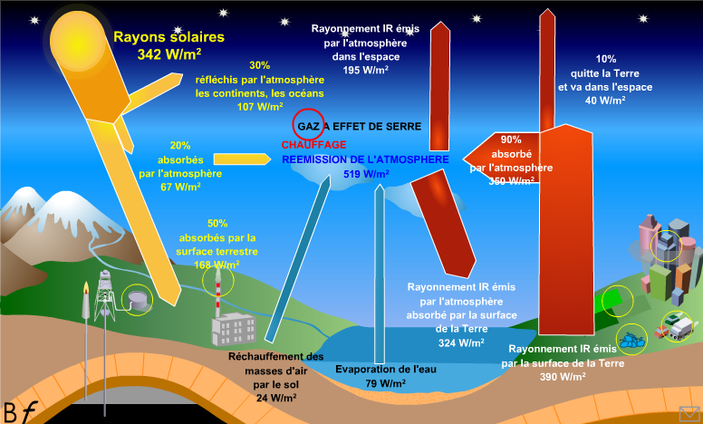 definition gaz a effet de serre