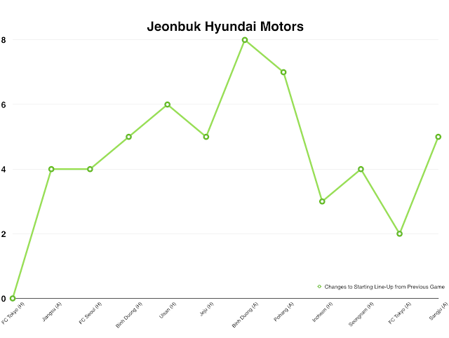 onbuk Hyundai Motors Line-Up Changes per Game (Across all 2016 Competitions)
