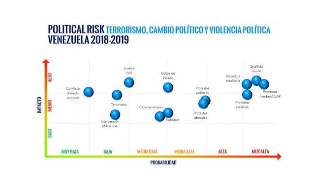Prevén caos y conflicto en Venezuela por los próximos 2 años