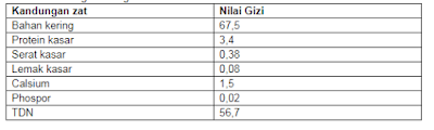 kadar kandungan molasses