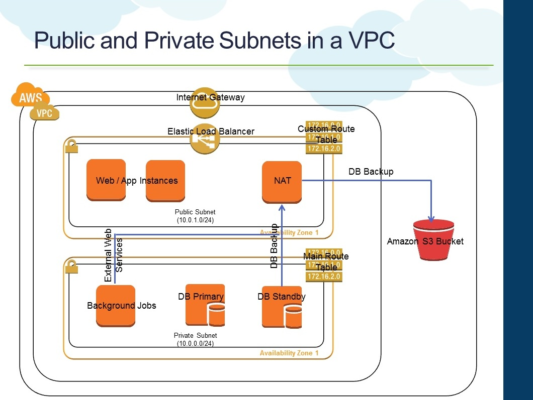 Cloud, Big Data and Mobile: Designing HA for Amazon VPC NAT