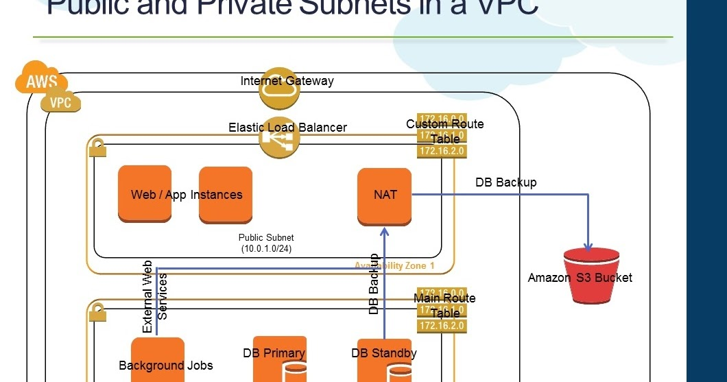 Raghuraman AWS VPC NAT Instance Failover and High Availability