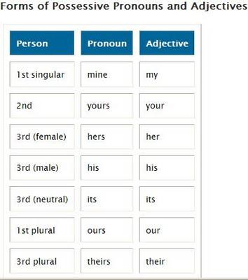 Inglés Gratis Adjetivos Y Pronombres Posesivos En Ingles