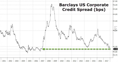 The S&P/ISDA U.S. Credit Spread Index has seen spreads widen by % since July This means investors are demanding over 50% more on the notional cost of default insurance on the largest investment-grade corporate bonds tracked by the S&P ®.