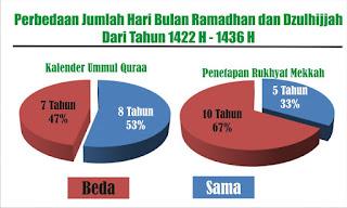 Dalil Hadits Yang Belum Dapat Diselaraskan (Kalender Islam)